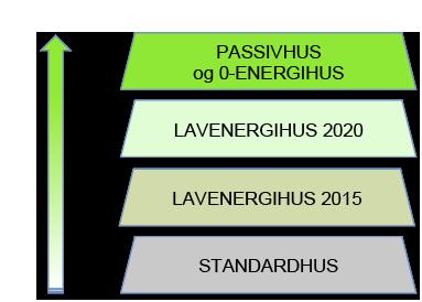 Passivhuse og O-energihuse er de super lavenergihuse